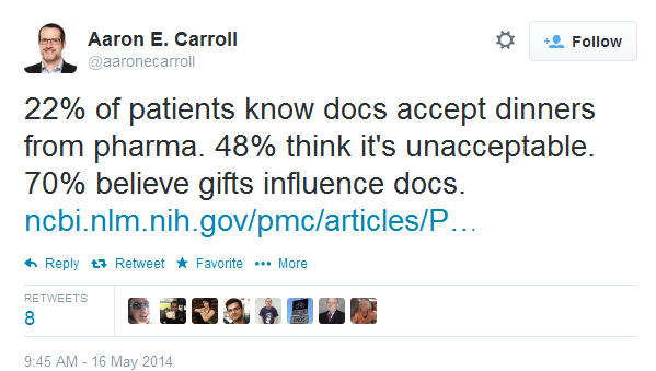 22% of patients know docs accept dinners from pharma. 48% think it's unacceptable. 70% believe gifts influence docs.